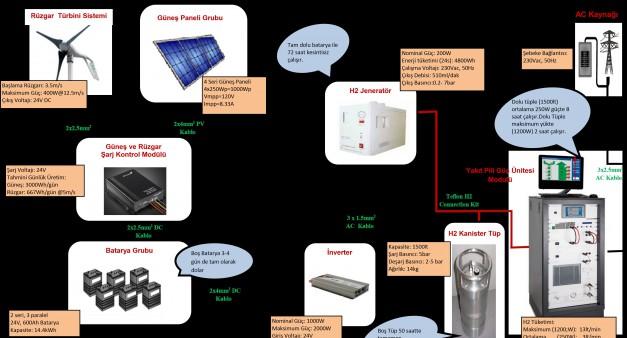 Hybrid enerji